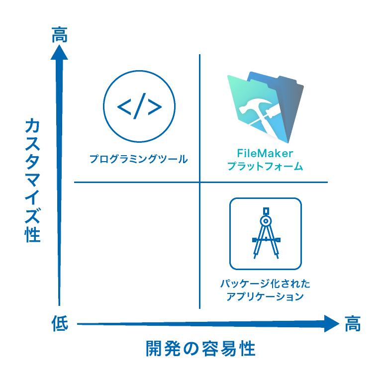 ファイルメーカープラットフォームは、プログラミングツールのようなカスタマイズ性と、パッケージ化されたアプリケーションのような開発の容易性を兼ね備えています